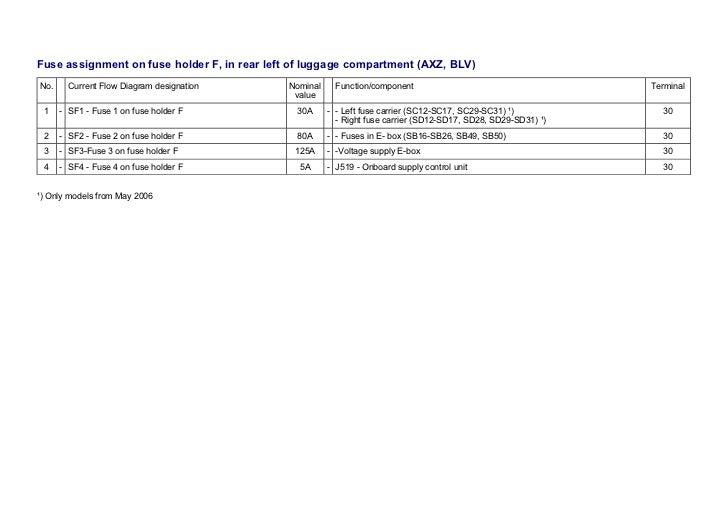 VW Passat B6 3C 2005-... Fuses Overview