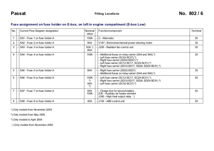 vw passat b6 3c 2005 fuses overview rh slideshare net