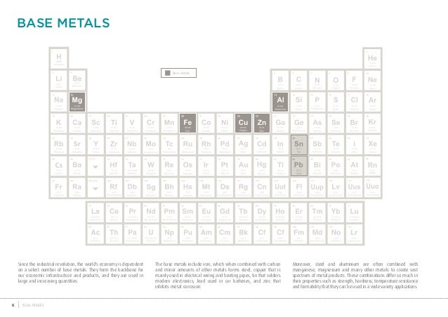 raw materials in the industrial value chain