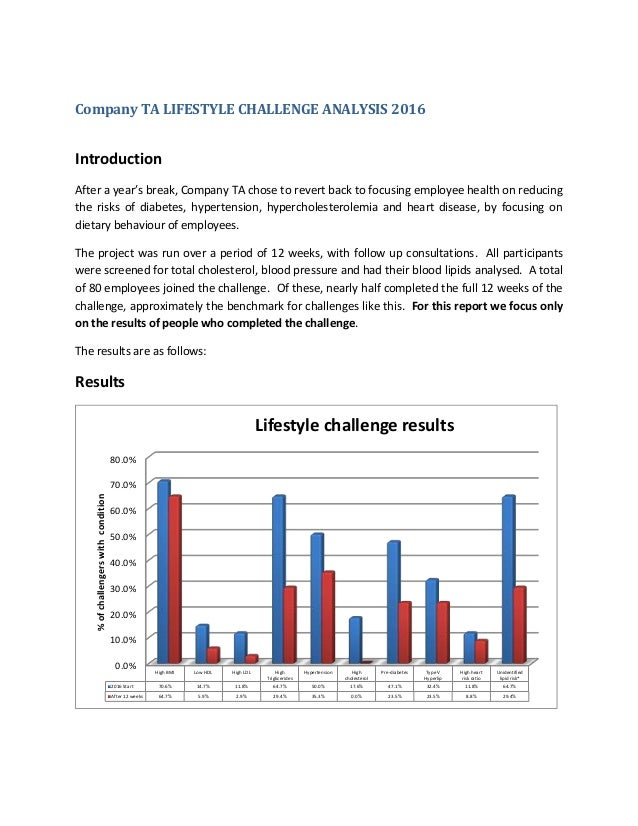 Company TA LIFESTYLE CHALLENGE ANALYSIS 2016 Introduction After a year's break, Company TA chose to revert back to focusin...