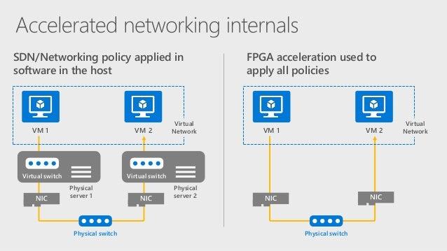 Inside Microsoft's FPGA-Based Configurable Cloud