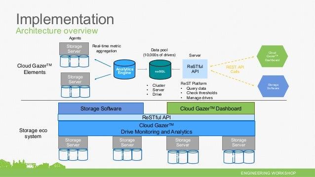 ENGINEERING WORKSHOP Real-time metric aggregation Cloud GazerTM Dashboard ReST Platform • Query data • Check thresholds ...