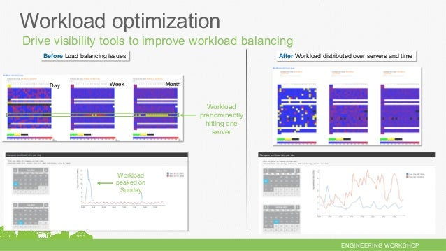 ENGINEERING WORKSHOP Workload optimization Workload predominantly hitting one server Before Load balancing issues After Wo...