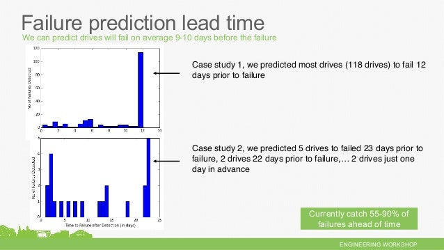 ENGINEERING WORKSHOP Failure prediction lead time Currently catch 55-90% of failures ahead of time Case study 2, we predic...