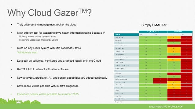 ENGINEERING WORKSHOP • Truly drive-centric management tool for the cloud • Most efficient tool for extracting drive heal...