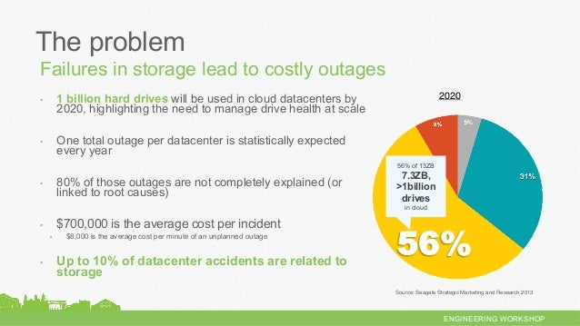 ENGINEERING WORKSHOP ▪ 1 billion hard drives will be used in cloud datacenters by 2020, highlighting the need to manage d...