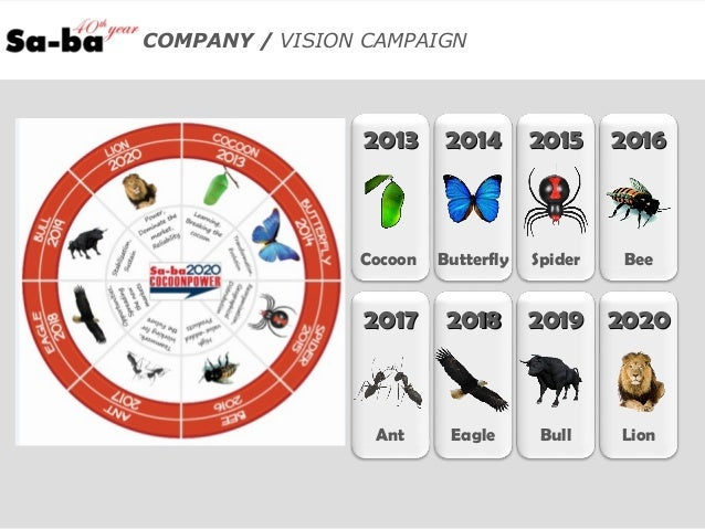 COMPANY / VISION CAMPAIGN 20132013 20142014 20152015 20162016 20172017 20182018 20192019 20202020 Cocoon Butterfly Spider ...