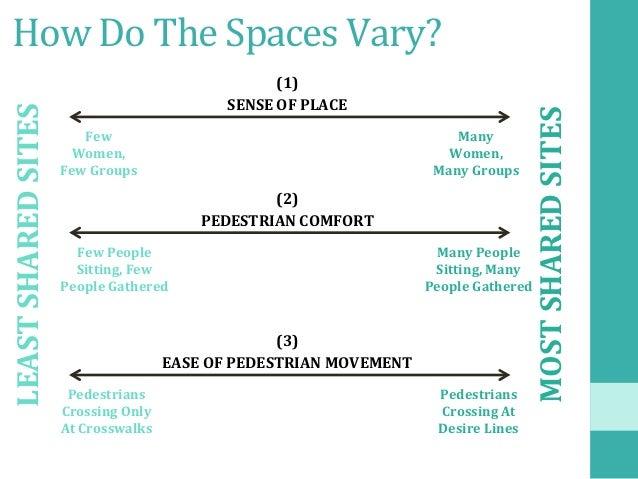 HowDoTheSpacesVary? SENSEOFPLACE Few Women, FewGroups (1) Many Women, ManyGroups PEDESTRIANCOMFORT Few...