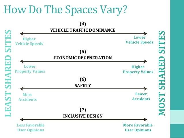 HowDoTheSpacesVary? VEHICLETRAFFICDOMINANCE Higher VehicleSpeeds (4) Lower VehicleSpeeds ECONOMICREGENER...