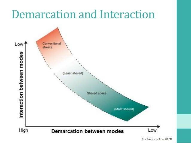 DemarcationandInteraction GraphAdaptedfromUKDfT