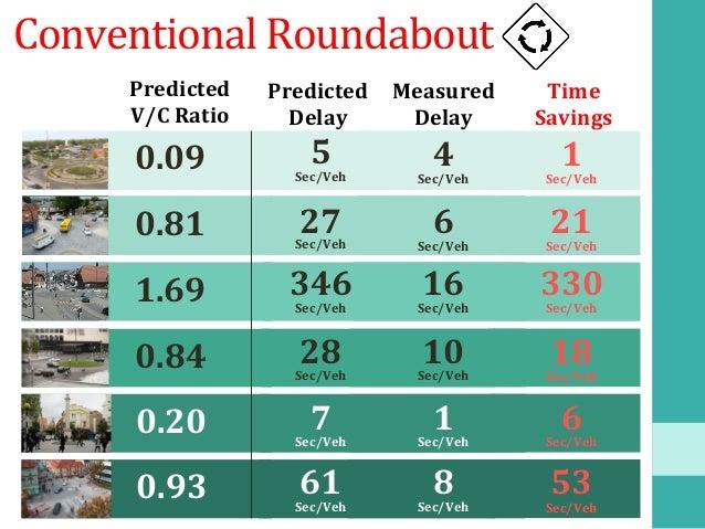 PedestrianWaitTimes 0.4 Seconds 0.7 Seconds 0.2 Seconds 0.2Seconds 0.1 Seconds 0.2Seconds 101 Pedestrians...