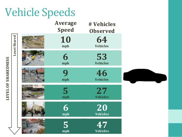 VehicleSpeeds