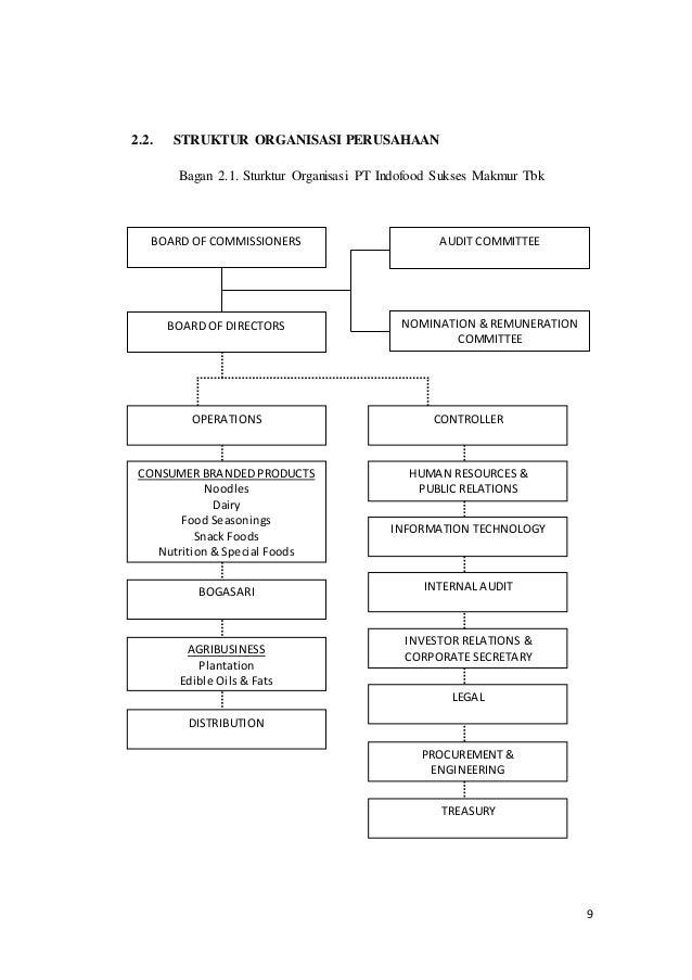 The blueprint responsible of csr properties 9 malvernweather Images