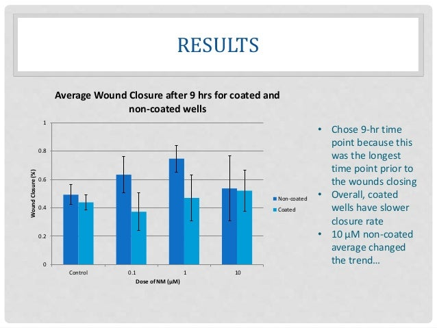 RESULTS 0 0.2 0.4 0.6 0.8 1 Control 0.1 1 10 WoundClosure(%) Dose of NM (µM) Average Wound Closure after 9 hrs for coated ...
