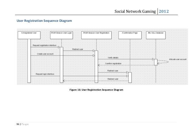 Social Network Gaming