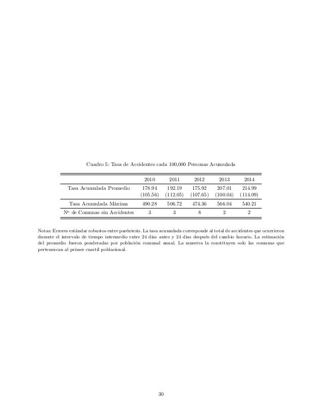 Cuadro 5: Tasa de Accidentes cada 100,000 Personas Acumulada 2010 2011 2012 2013 2014 Tasa Acumulada Promedio 178.94 192.1...