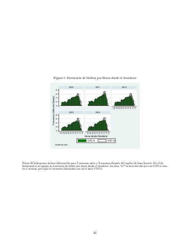 Figura 1: Frecuencia de Delitos por Horas desde el Atardecer 0246802468 −21−18−15−12 −9 −6 −3 0 3 6 −21−18−15−12 −9 −6 −3 ...