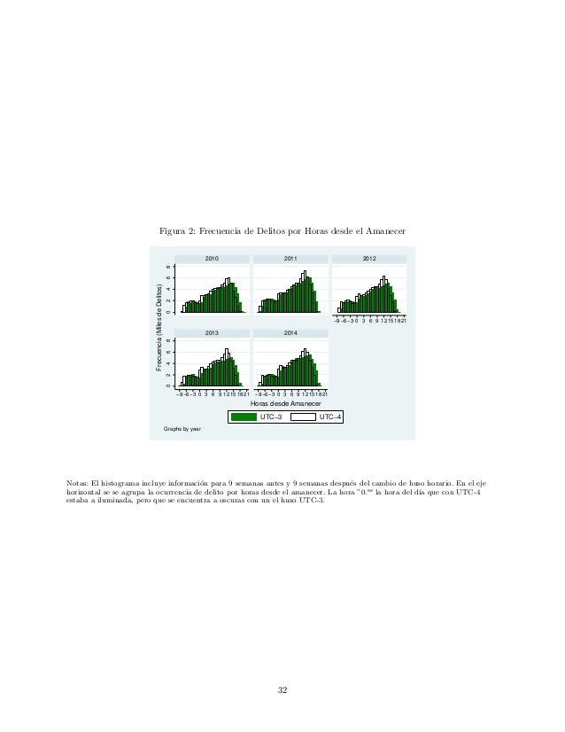 Figura 2: Frecuencia de Delitos por Horas desde el Amanecer 0246802468 −9−6−3 0 3 6 9 12151821 −9−6−3 0 3 6 9 12151821 −9−...