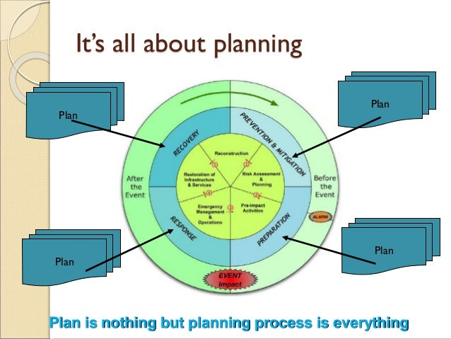 It's all about planning Plan Plan Plan Plan Plan is nothing but planning process is everything