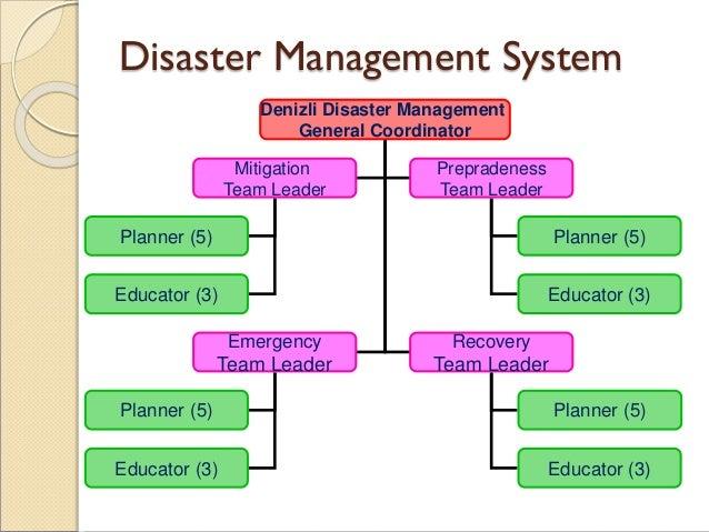 Disaster Management System Denizli Disaster Management General Coordinator Mitigation Team Leader Prepradeness Team Leader...
