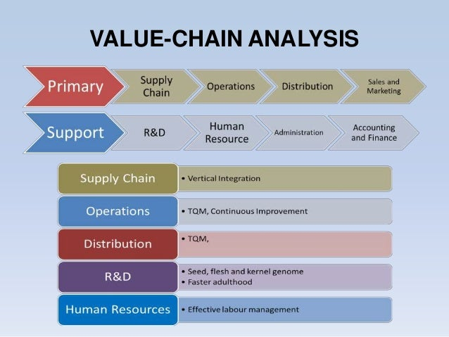 value chain analysis of the football industry Value chain analysis establishes an action plan industry trends, and advisor he identified several key steps common among all value chain analyses and.