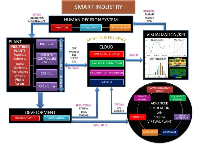 SMART INDUSTRY CLOUD TIME SERIES -STORAGE ANALYTICS - DIGITAL TWIN VISUALIZATION - DASHBOARD SECURITY PLANT INDUSTRIAL PLA...