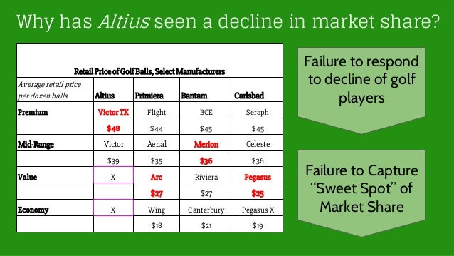 altius golf Altius golf is a private firm in us which manufactures high quality golf balls shoes are quite expensive) even several years after recession altius could not regain its original revenue and started losing its market share.