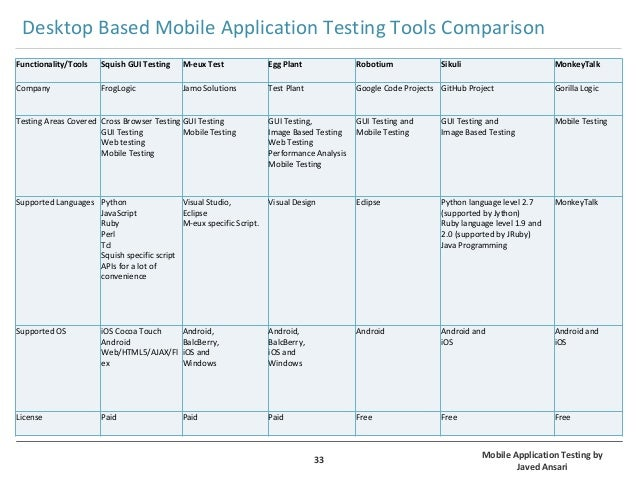 Mobile Application Testing by Javed Ansari