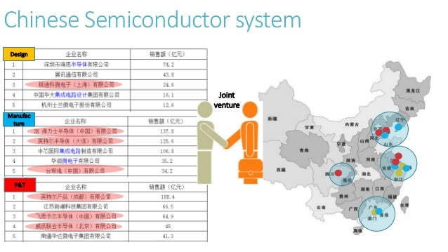 Semiconductor Industry Test : Semiconductor industry in china r