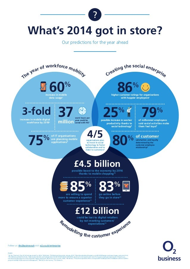 ?  What's 2014 got in store? Our predictions for the year ahead  he T  of workforce mob ar ilit ye  he social ente ng t rp...