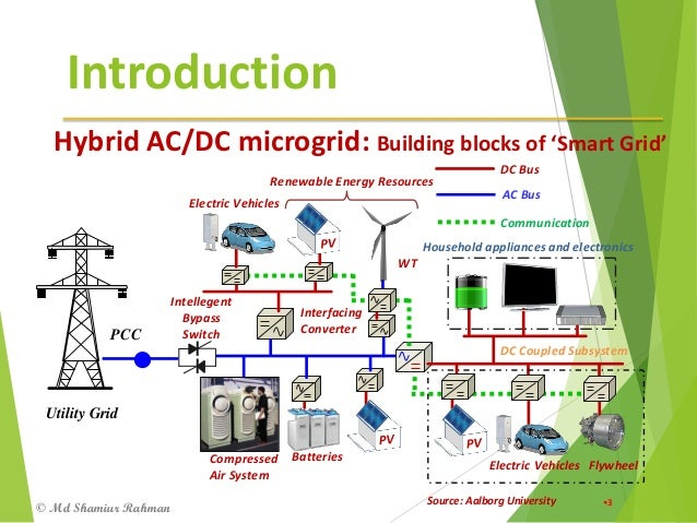 Hybrid AC/DC microgrid and Electric Vehicles