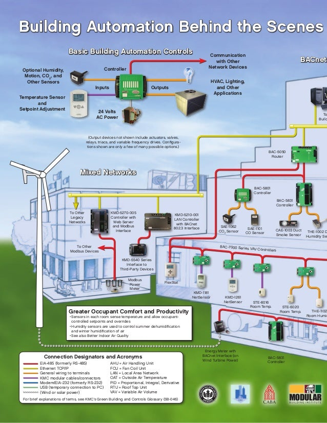 Controlling your green building brochure building automation asfbconference2016 Choice Image