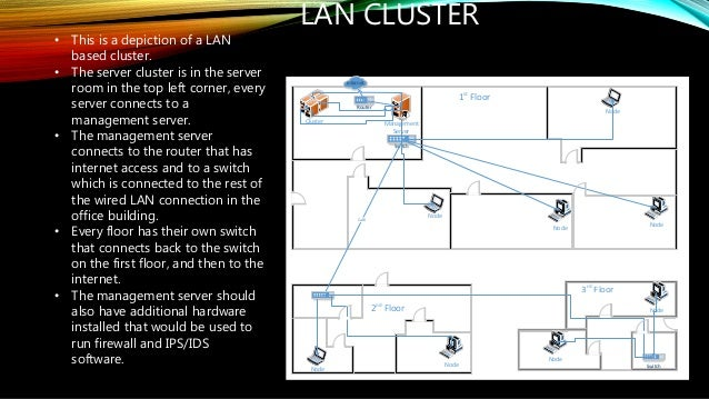 Wan lan cluster with diagrams and osi explanation wan lan cluster diagrams larry reid kaplan university it332 2 ccuart Gallery