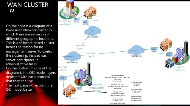 Wan Lan Cluster With Diagrams And Osi Explanation
