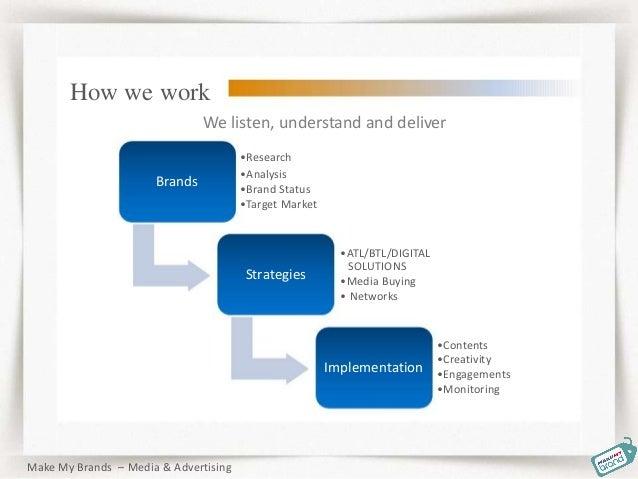 Brands •Analysis •Brand Status •Target Market Strategies •ATL/BTL/DIGITAL SOLUTIONS •Media Buying • Networks Implementatio...