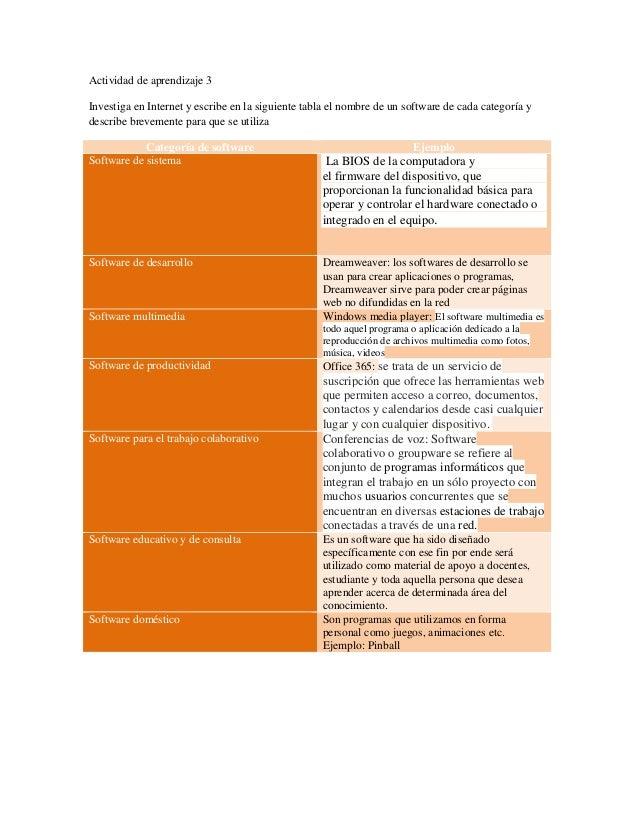 Actividad de aprendizaje 3  Investiga en Internet y escribe en la siguiente tabla el nombre de un software de cada categor...