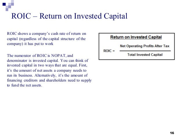 Return on Invested Capital (ROIC) Formula