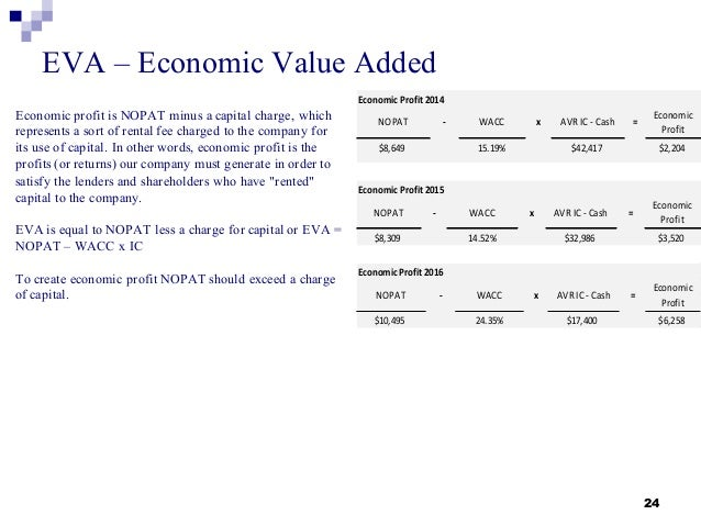 eva and vbm Value based management: economic value added or cash value added weissenrieder, fredrik, value based management: economic value added or cash value added.