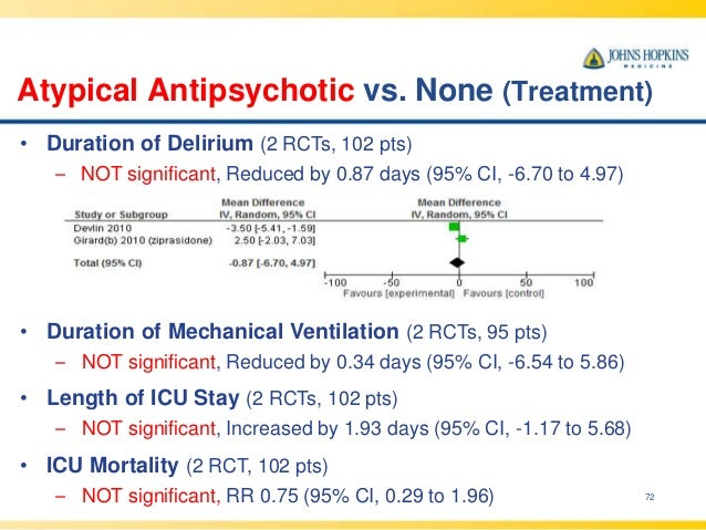 Atypical Antipsychotic vs. None (Treatment) 72 • Duration of Delirium (2 RCTs, 102 pts) – NOT significant, Reduced by 0.87...