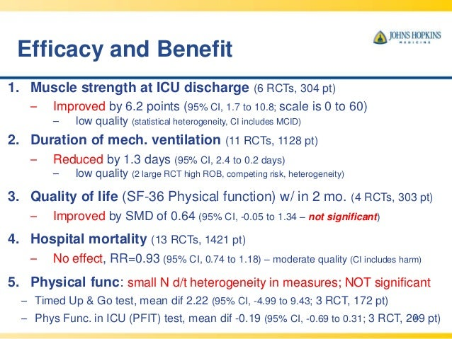 Efficacy and Benefit 96 1. Muscle strength at ICU discharge (6 RCTs, 304 pt) – Improved by 6.2 points (95% CI, 1.7 to 10.8...