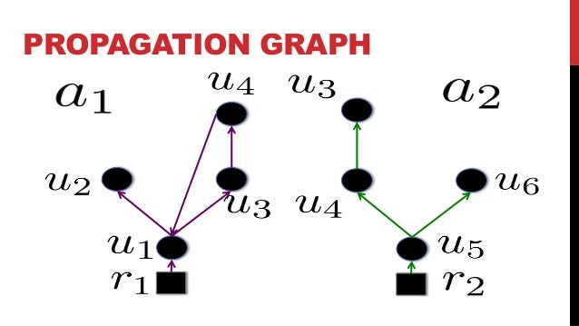 INFLUENCE GRAPH Propagation graph together with a map, That measures the influence of the origin user in p on the pageview...