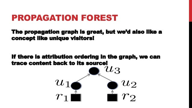 PROPAGATION FOREST gets the credit