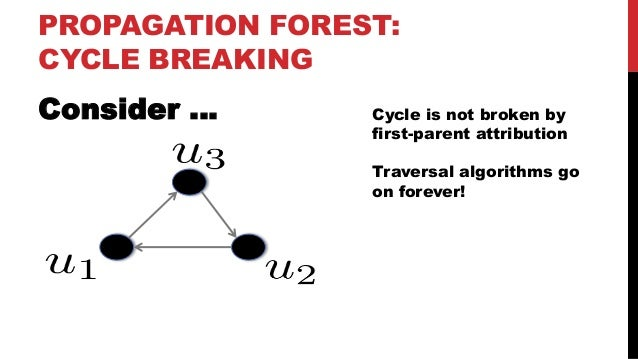 SUCCESS! Cycle-breaking + FPA = Trees! Each tree is the UV graph downstream from a promotion source: promotion attribution...