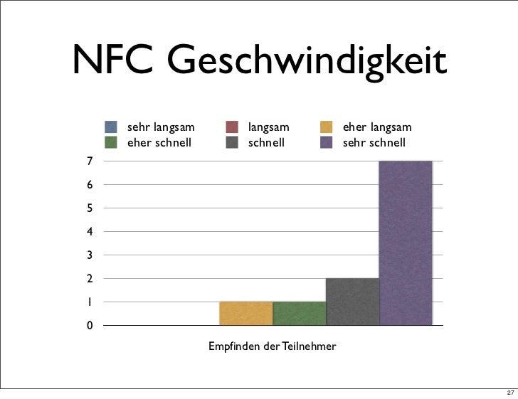 NFC Geschwindigkeit    sehr langsam          langsam             eher langsam    eher schnell          schnell            ...