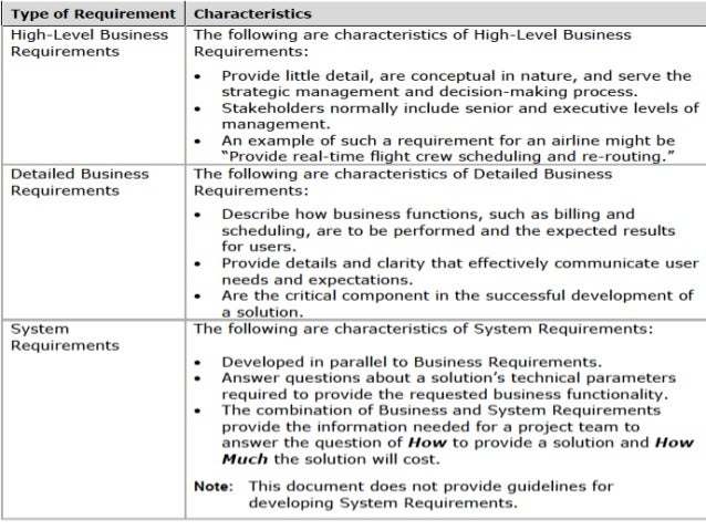 Business requirements functional and non functional for High level requirements template