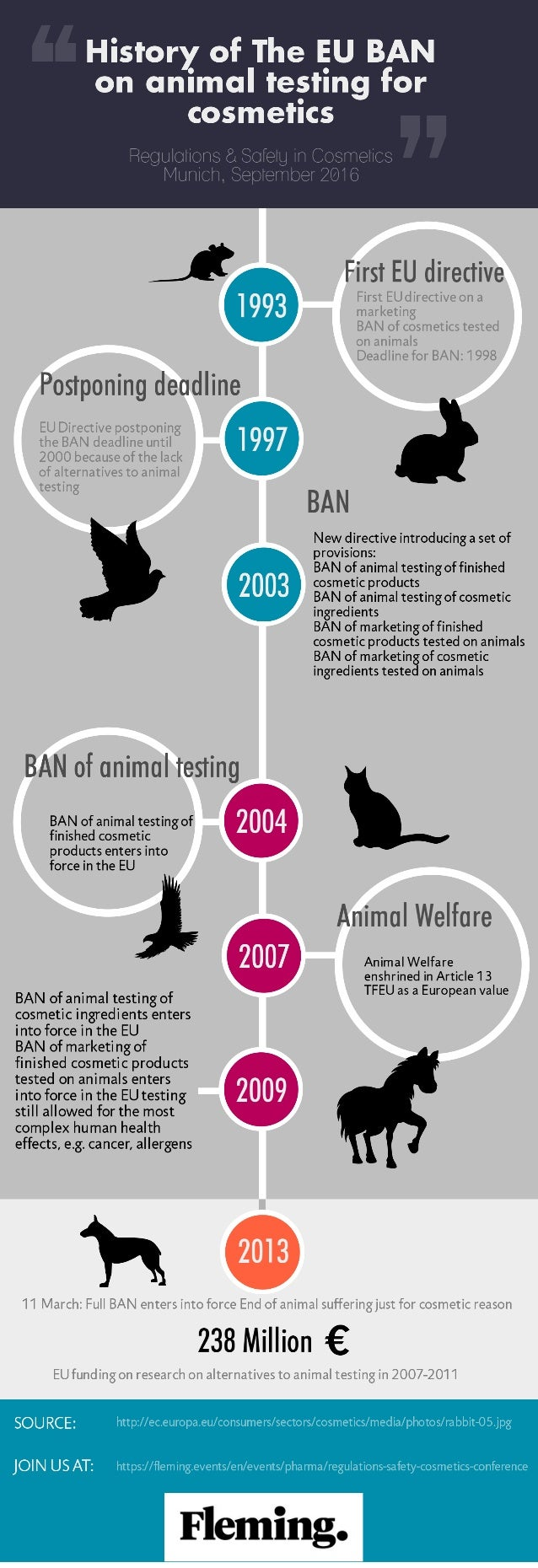 animal testing article Here are just a few examples of the range of state-of-the-art alternatives to animal testing available and their demonstrated benefits.