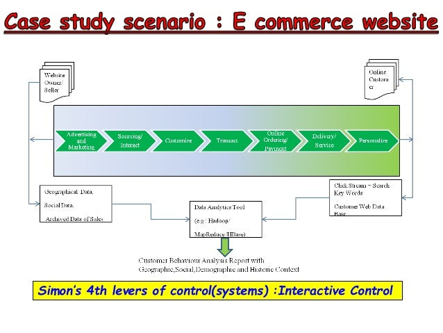 using diagnostic and interactive control systems Equation modelling using the partial least squares (pls) estimation method  ( boundary systems) iii)diagnostic control systems iv)interactive control systems.