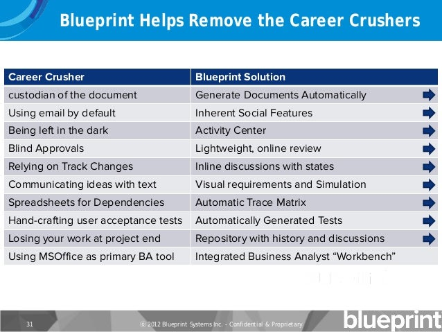 10 career crushers that threaten every business analyst blueprint malvernweather Image collections