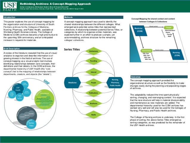 Rethinking Archives: A Concept-Mapping Approach Shimberg Health Sciences Library, University of South Florida, 12901 Bruce...
