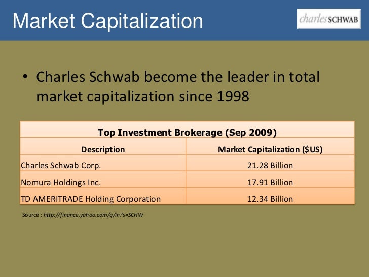 charles schwab case essay Charles schwab in case solution, in 1996, charles schwab, inc (schwab) pioneered online trading and experienced phenomenal growth by creating a whole new market for its products and.
